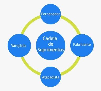 Cadeia de Suprimentos - O que é e como funciona