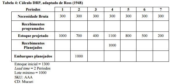 Distribution Requirements Planning (DRP): O guia definitivo