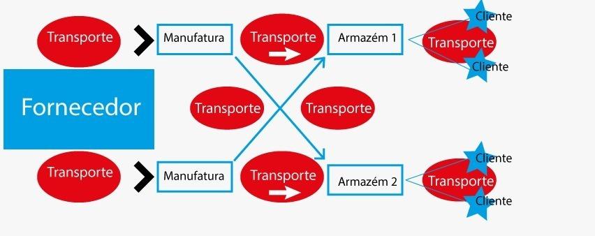 Transporte é a indústria mais importante do mundo